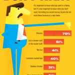 What Buyers Don't Want - NAHB Survey